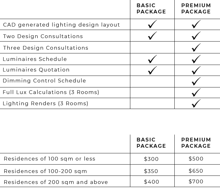 Design Package Inclusions